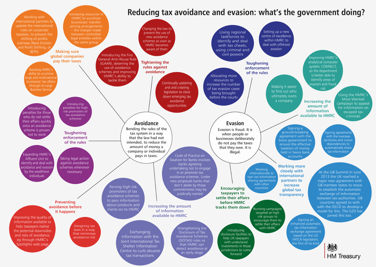 Tax avoidance & evasion: what's the government doing?