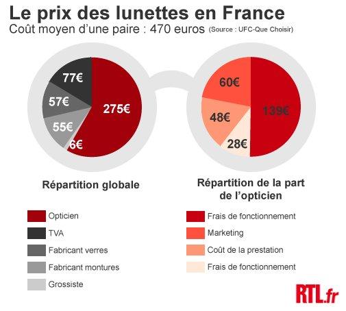 Comptez en moyenne 470 euros pour une paire de lunette, estimait l UFC.  Mais que payez-vous exactement à ce prix   Retrouvez le détail dans  l infographie ... 71740f7d2cbd
