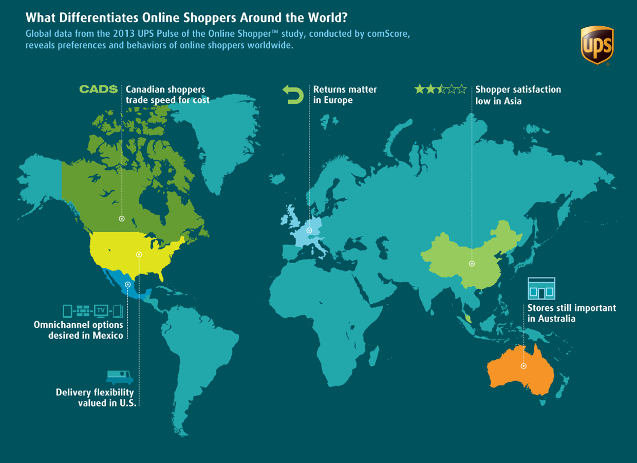 What Differentiates Online Shoppers Around the World?