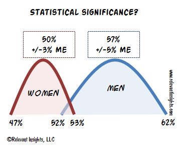 statistics and significance level This video describes the use of level of significance in determining when to reject the null hypothesis.