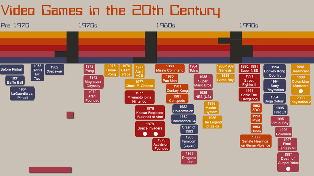 Ultimate History Of Video Games Timeline By Curtis Rochelle
