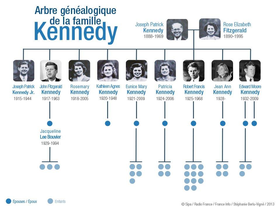 L'arbre généalogique de la famille Kennedy - ThingLink