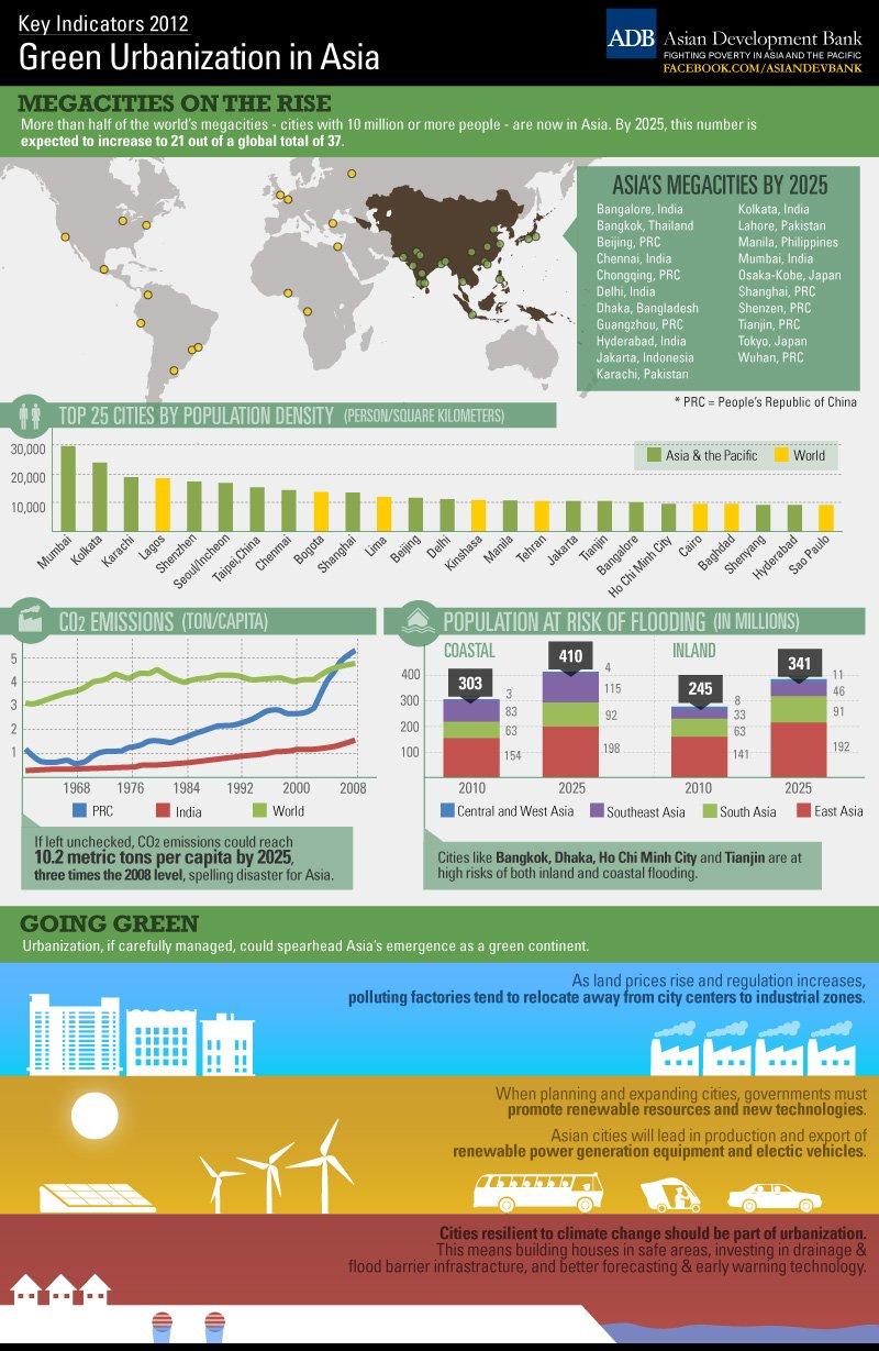 Green Urbanization in Asia | Asian Development Bank
