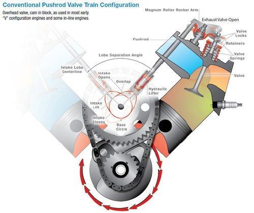 camshaft and crankshaft rotation thinglink
