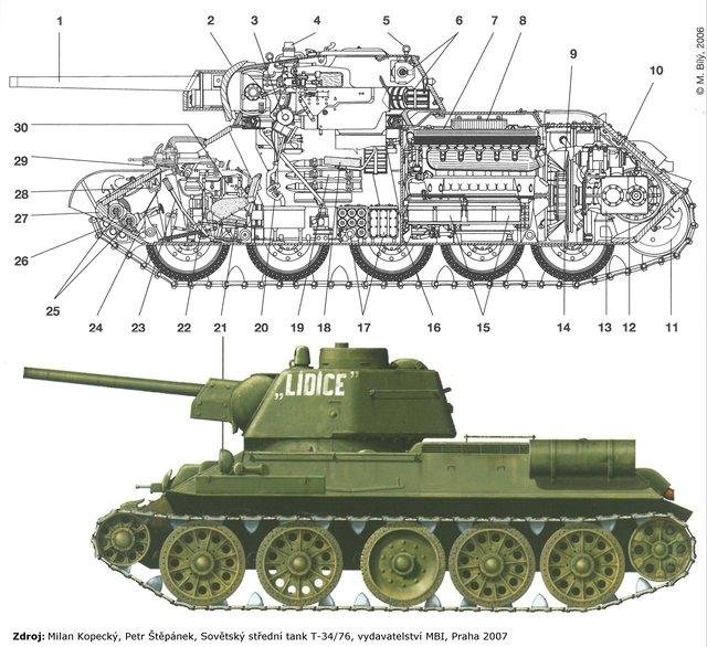 Tahoun Rude Armady V Nejhorsich Letech Valky Tank T 34 76 Domov