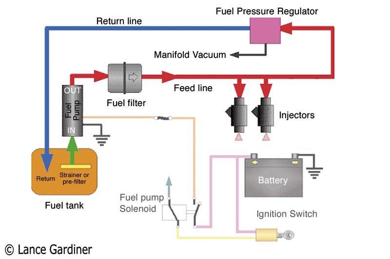 True Wait True on Atomic 4 Engine Wiring Diagram