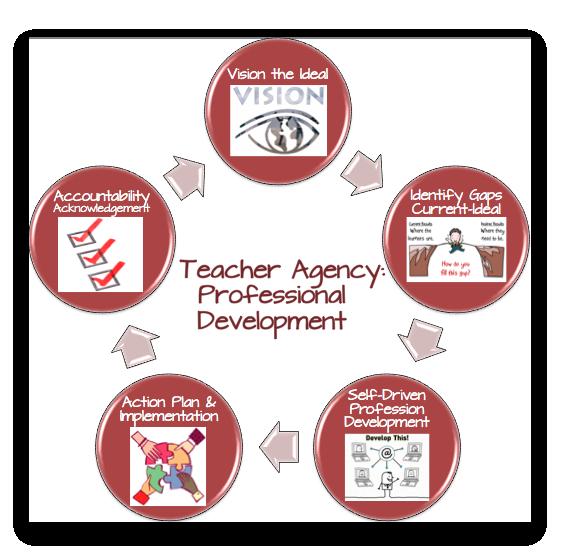 Teacher Agency: Professional Development