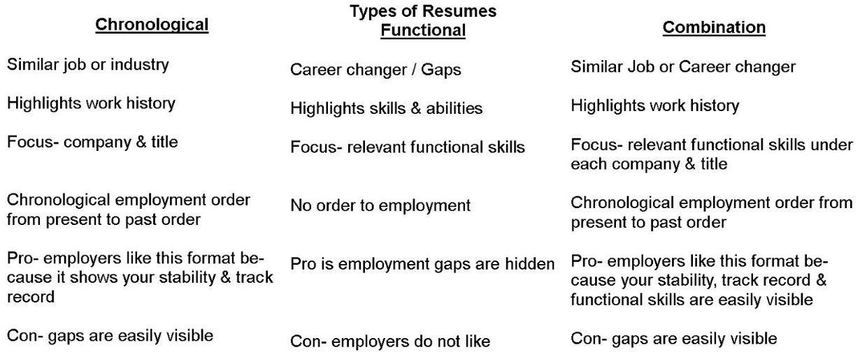 Superior 4 Years Ago 147  3 Types Of Resumes
