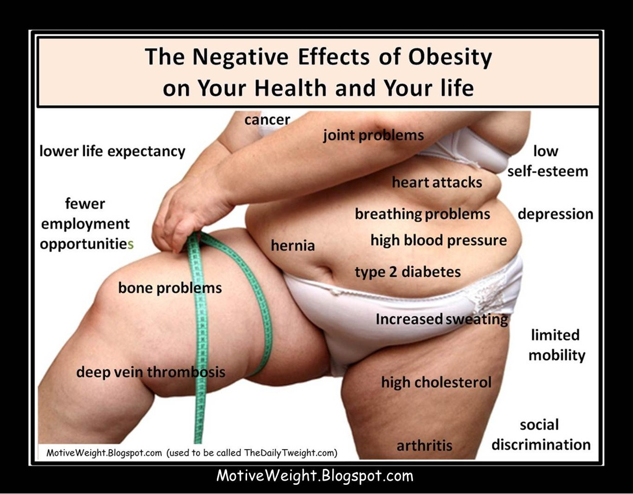 The Negative Effects Of Obesity