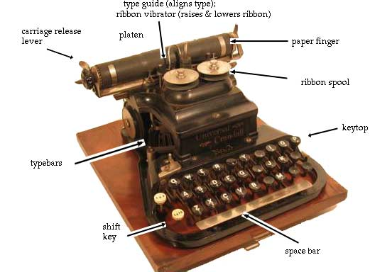 first manual typewriter invented