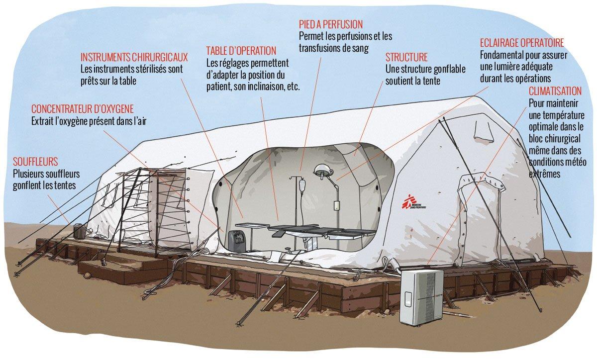Comment fonctionne un hôpital gonflable MSF?