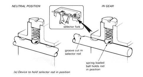 Detente Device Gearbox Safety