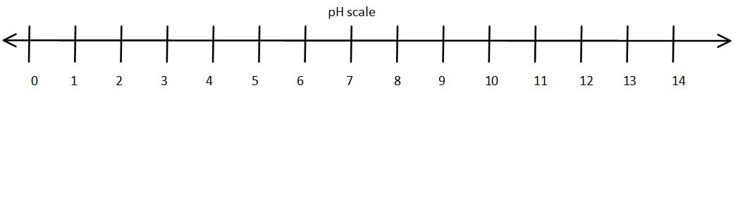 how to use ph scale