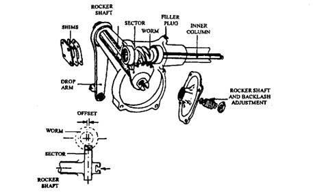 Steering Gear Parts Diagram