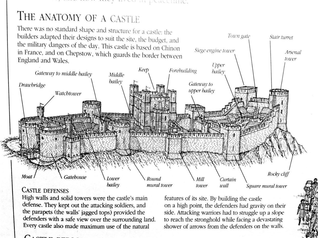 The anatomy of a castle - ThingLink