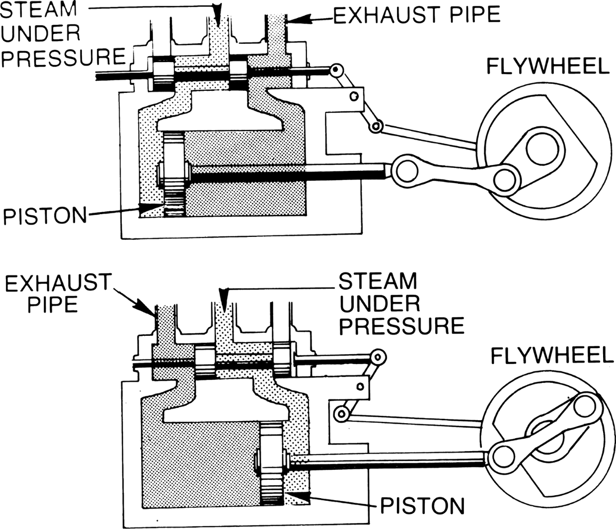 The Steam Engine ThingLink – Industrial Engine Diagram