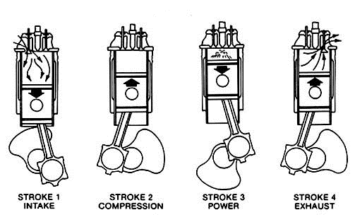 four stroke internal combustion engine