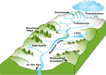 what is a watershed there are three different types of