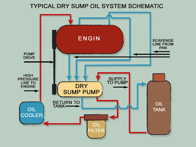 Dry Sump System
