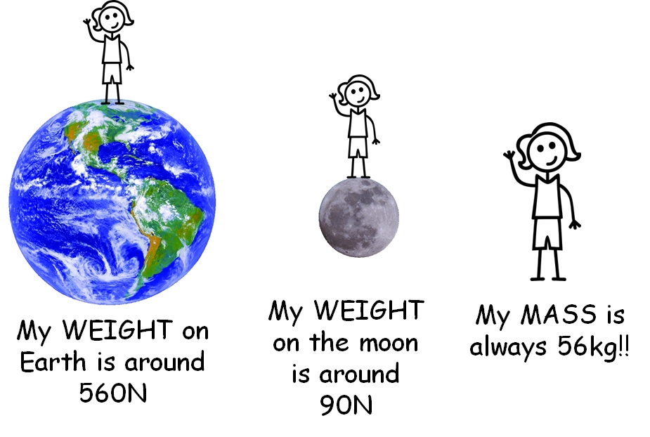 Weight changes in different planet, but the mass doesn't