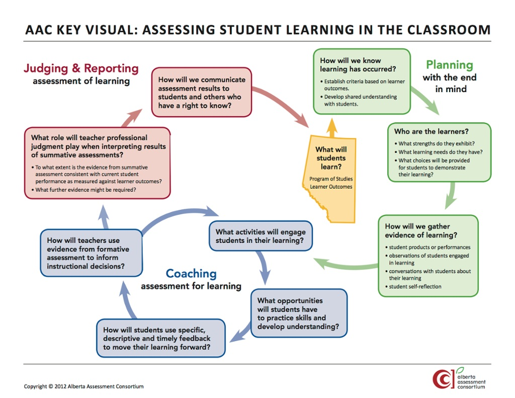 Everyday Assessment to Support Student Learning: Technology