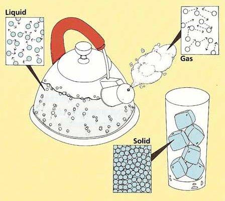 solid liquid gas thinglink