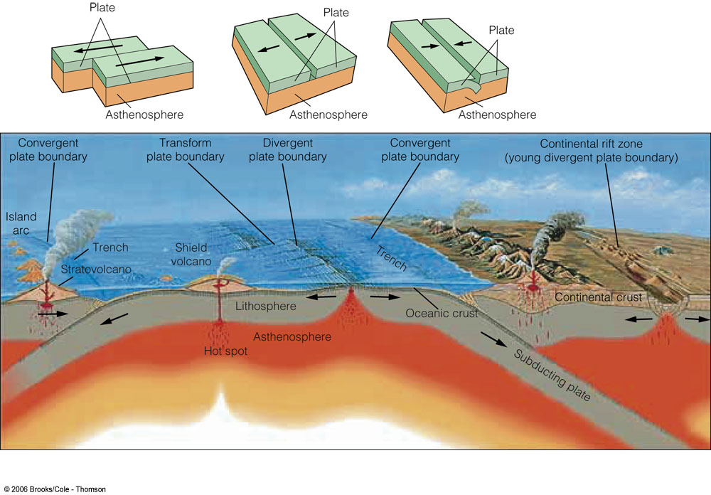 why people live in tectonic zones For millions of years people have lived in areas where two different plates meet in theses types of areas it is very common for earthquakes to happen and for volcanoes to form.