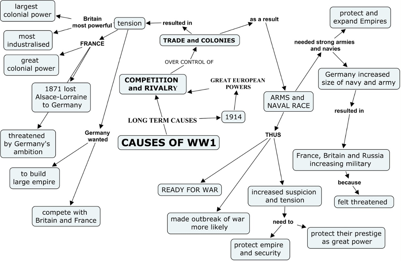 Worksheets Causes Of World War 1 Worksheet causes of ww1 thinglink by john steinhaus