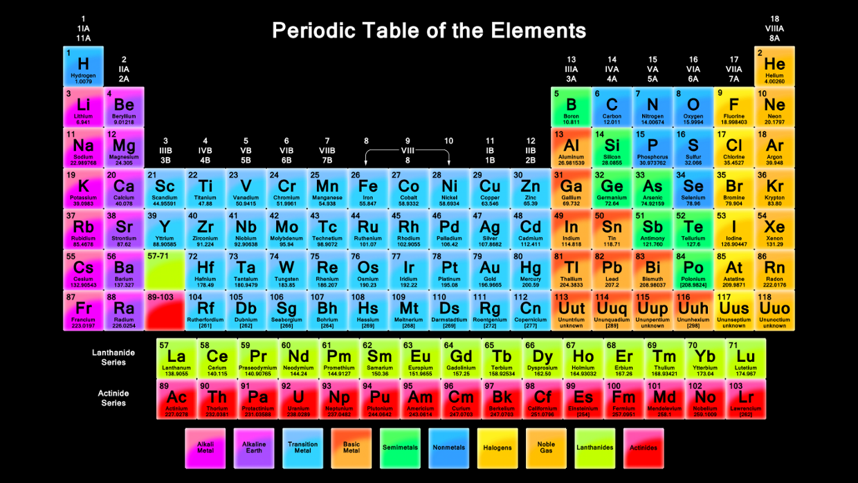 Harrison Periodic Table Family Groups Thinglink