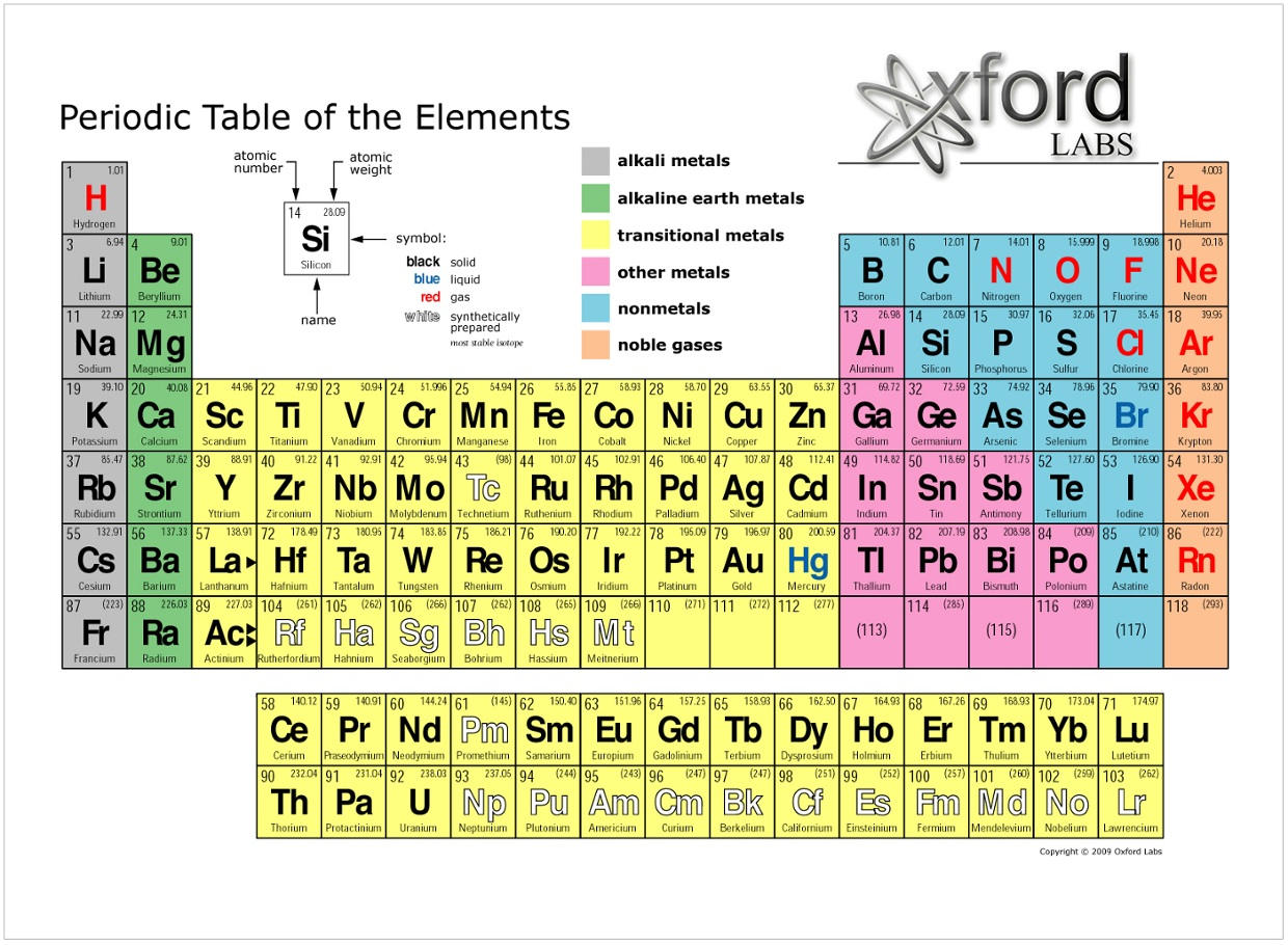 Luke Del Romano Periodic Table Family Groupings Thinglink