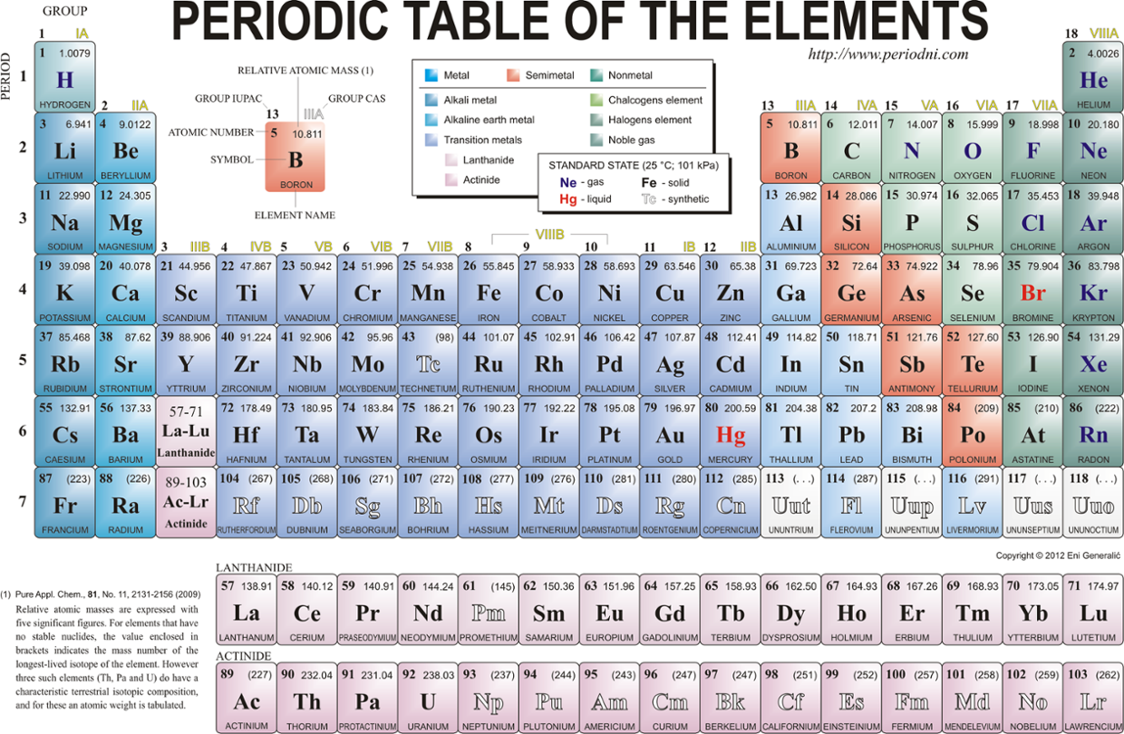 Busacca Periodic Table Family Groups Thinglink