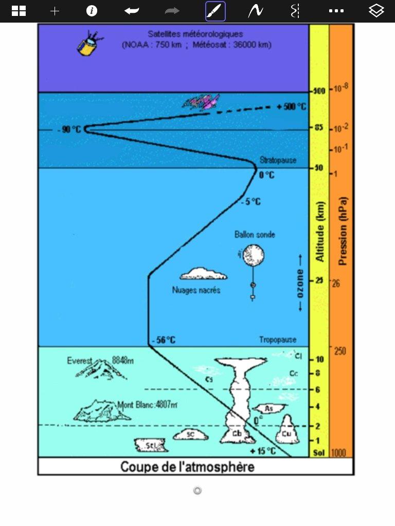Boukerroucha sandra les couches de l 39 atmosph re thinglink - Les couches de l atmosphere ...