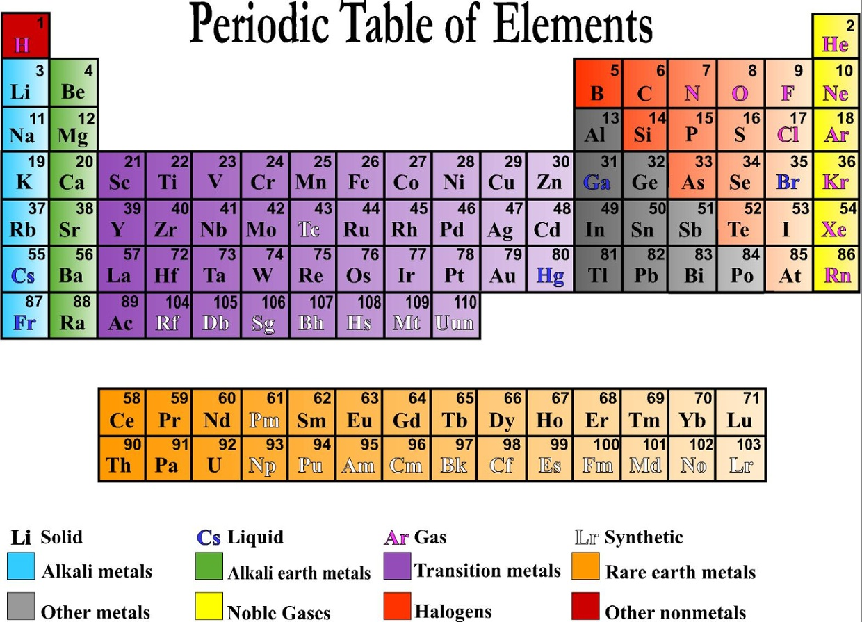 Periodic table thinglink 4 years ago 42 urtaz Image collections