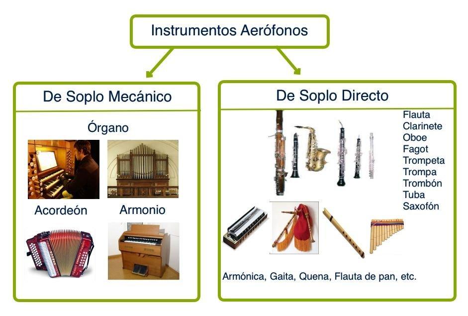 Instrumentos Aerófonos. Vídeos