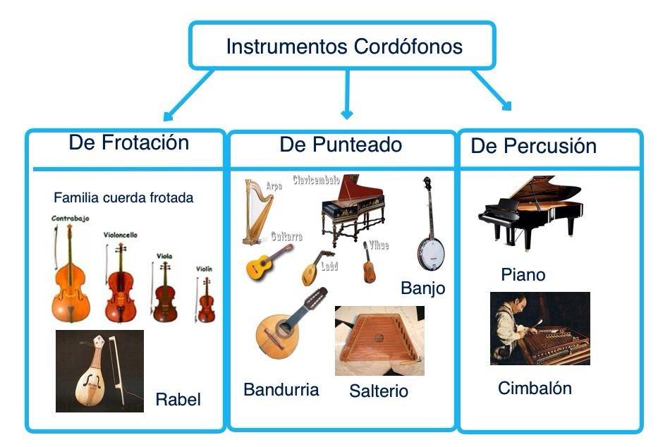 Instrumentos Cordófonos. Vídeos