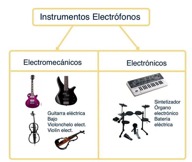 Instrumentos Aerófonos, Cordófonos, Idiófonos, Membranófonos y ...