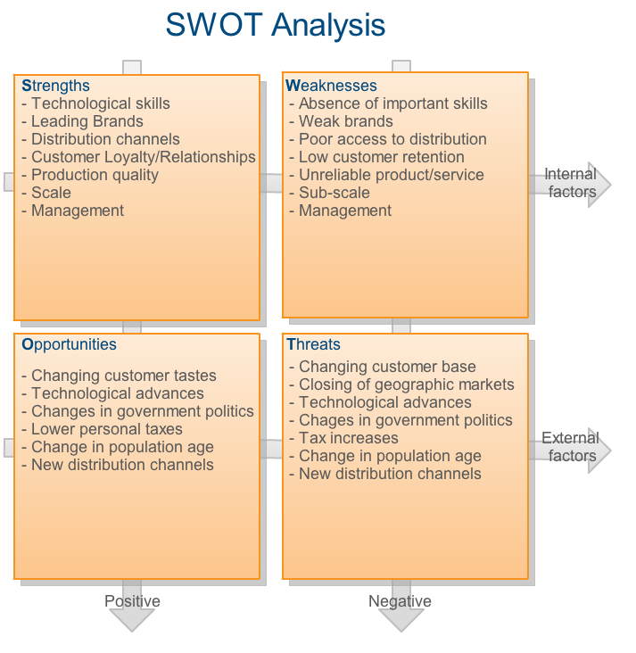 internal and external environment analysis of a bakery Swot analysis for importico's bakery cafe swot analysis profile additional information what is a swot analysis it is a way of evaluating the strengths,.