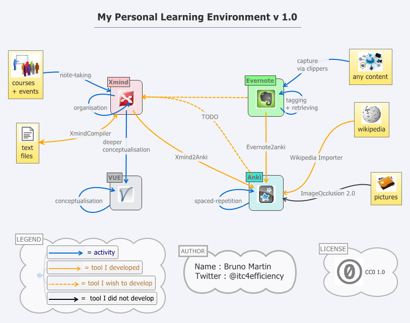 Download XMind (mindmapping), download evernote (notes ma...