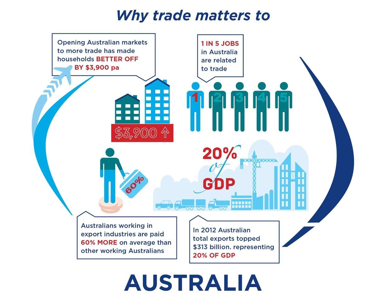 Trade australian options