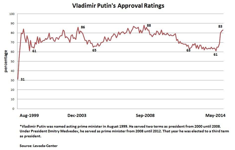 Vladimir Putin S Approval Ratings