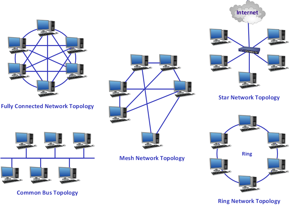 Network Topology Is The Arrangement Of The Various Elemen