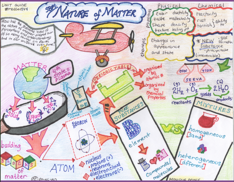 Nature of Matter Unit Guide