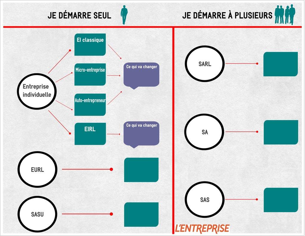 Infographie Les Statuts Juridiques De L Entreprise L Express L