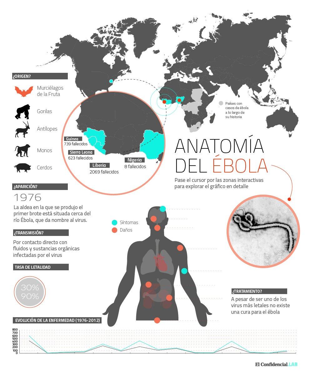 La epidemia de ébola más devastadora de la historia