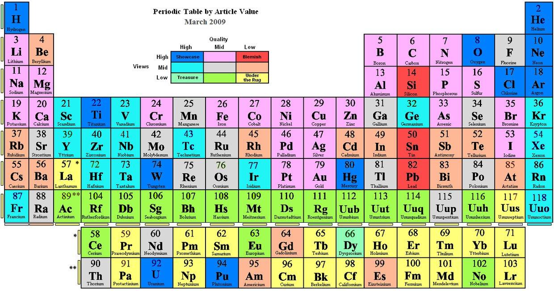 Sandston periodic table thinglink gamestrikefo Gallery