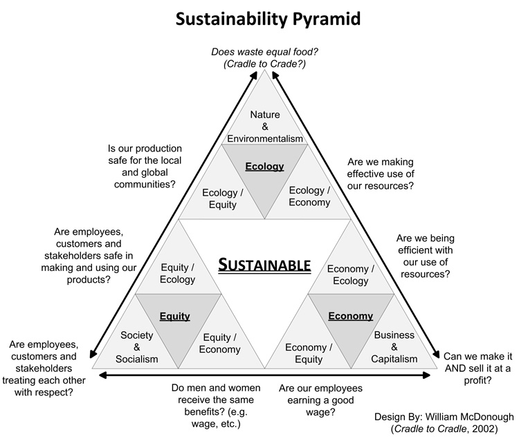 Social Sustainability Pyramid