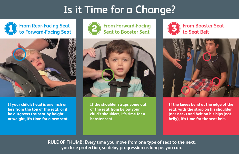 Car Seat, Booster Seat or Seat Belt: Where