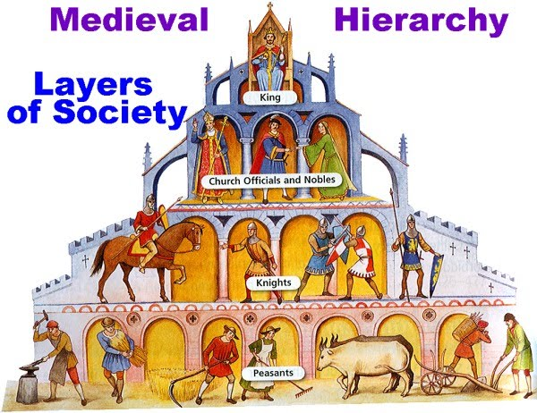 Hope U0026 39 S Feudal System Diagram