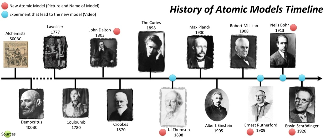 history of the atomic model This graphic takes a look at the key models proposed for the atom, and how they  changed over time though our graphic starts in the 1800s,.