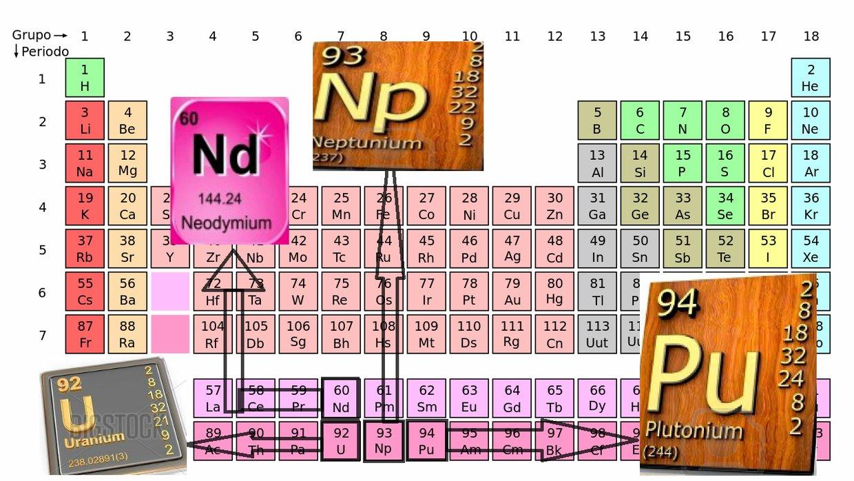 Elementos quimicos neodimio neptunio uranio y plutonio thinglink elementos quimicos neodimio neptunio uranio y plutonio urtaz Images